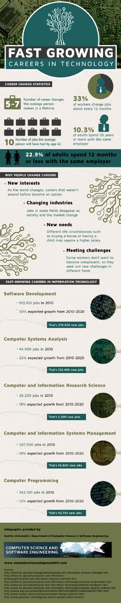 Fast Growing Careers in Technology Infographic