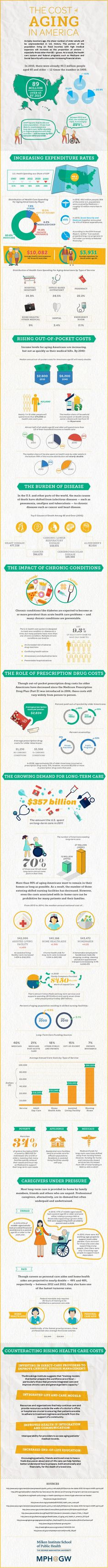 Boomers are aging & learning that there's a high cost of getting old: health care, long term care, home health care & more-infographic from MPH Infographic Tools, Infographics, Words Of Appreciation, Long Term Care, You Better Work, Word Of Advice, End Of Life, Elderly Care, Healthy Aging