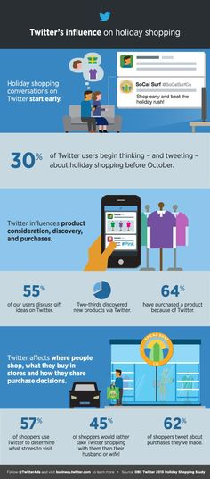 Twitter's influence on holiday shopping #infografia #infographic #socialmedia