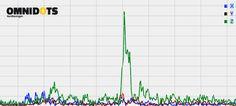 Omnidots heeft de aardbeving van 13 februari gedetecteerd.  Op de afbeelding ziet u precies het verloop van de beving. De aardbeving vond plaats rond 03.13 uur en het Epicentrum lag in de buurt van Leermens. Meer info over de aardbeving op de websites van RTV Noord en Dagblad van het Noorden:      RTV Noord - Zware aardbeving in Noordoost-Groningen     Dagblad van het Noorden - En weer beeft de Groningse grond fors…