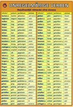 Немецкий язык Study German, Learn German, Learn English, German Grammar, German Words, English Sentences, English Vocabulary, Deutsch Language, Germany Language