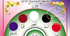 "PAPANTANDA I THINK   SIZE ; 18"" X 24""         1) WARNA (PETA BULATAN)  papantanda i think arab    2) PEKERJAAN(PETA BULATAN)      3) DI D... Arabic Lessons, Arabic Alphabet, Arabic Language, Learning Arabic, Peta, Worksheets, Islamic, Symbols, Chart"