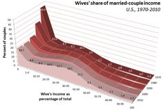 Wives More Likely than Ever to Be Equal Earners (click thru for analysis)