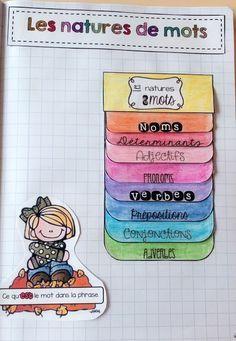 Partage de ressources pédagogiques