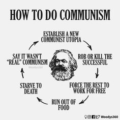 Implementing Communism: A Step-by-Step Guide for Revolutionaries Liberal Hypocrisy, Liberal Logic, Political Quotes, Political Views, A Utopia, Mein Land, Conservative Politics, Communism, Truth Hurts