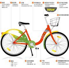 Copenhagenize.com - Bicycle Culture by Design: Taipei Bike Share