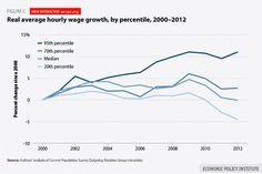America's average hourly wage growth