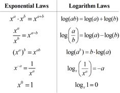 Rules of Logarithms & Exponents.