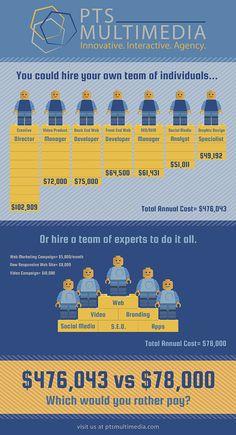 Interesting! Advertising Agency Digital Marketing Infographic ...
