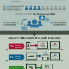 Smartphone Infographic - mobile marketing trends