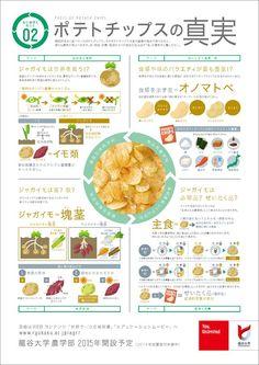 Food Web Design, Menu Design, Layout Design, Flyer And Poster Design, Flyer Design, Leaflet Design, Booklet Design, Composition Design, Information Design