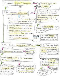 Scenario-Based Studying for Law School Exams | Law School Toolbox