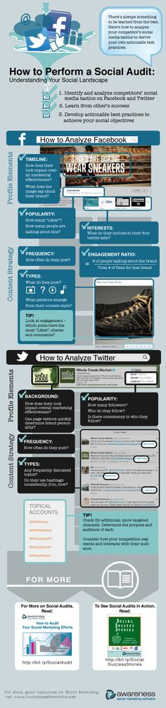How to Perform a Social Media Audit [INFOGRAPHIC] #socialmedia #infographic