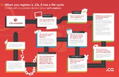 This lifecycle graphic explains how to register, renew and manage your .CA domain name. Cycle, Names, Let It Be, Life, Illustration, Characters, Lingerie, Illustrations