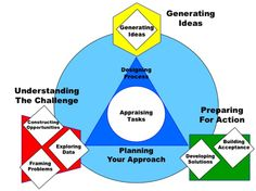 Overview of Creative Problem-Solving from the Center for Creative Learning, let by Treffinger