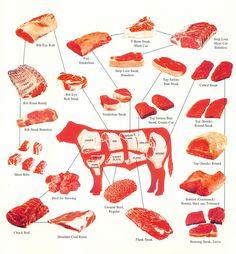 marha részei - Google keresés Great Steak, Beef Cattle, Dessert Drinks, Steak Recipes, Sweet And Salty, Stuffed Green Peppers, Carne, Vegan, Make It Simple