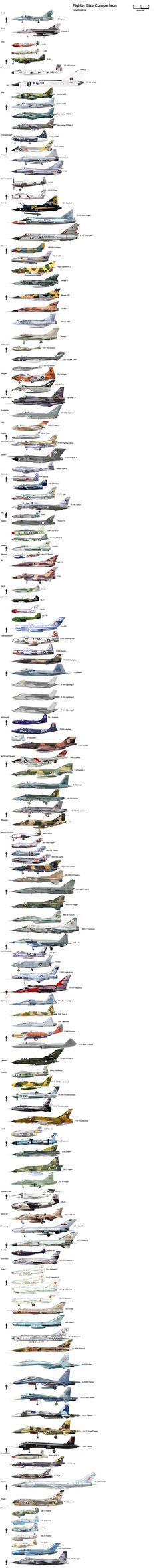 Los aviones de guerra mas potentes
