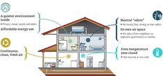 Green & Healthy Homes Construction & Maintenance Tips #GreenandHealthyHomes >> Find more at http://wiselygreen.com/whats-the-best-type-of-foundation-for-healthy-home-construction/