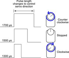 Continuous Rotation Servo wiring diagram for Arduino Uno