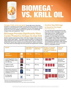 Krill Oil product comparison of USANA Fish Oil vs. other brands I feel such a difference with Biomega