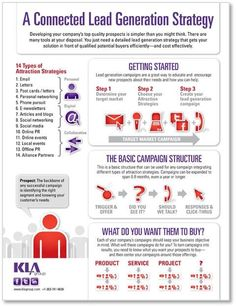 Connected Lead Generation Strategy Infographic So why ? the majority fail at lead generation and here is what to do. Inbound Marketing, Affiliate Marketing, Internet Marketing, Online Marketing, Digital Marketing, Marketing Software, Facebook Marketing, Media Marketing, Earn More Money