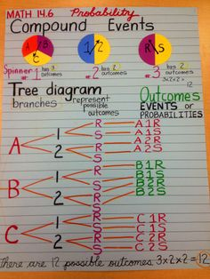 15 best tree diagram images on pinterest architecture graphics probablity compound events hot journal higher order thinking tree diagrammath ccuart Images