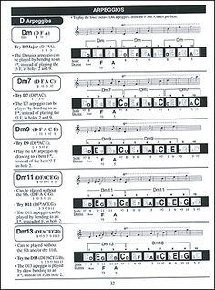 harmonica chords - Google Search