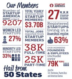Our Members | Startup America Partnership