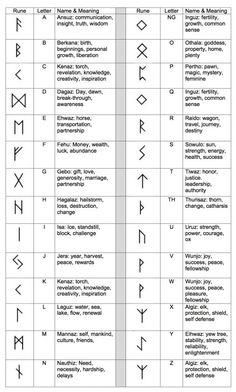 Ancient Runes Ring - Custom Rune - Viking Elder Futhark- pure silver
