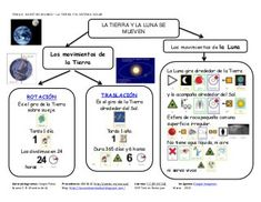 Tema4 La Tierra_y_el_Sistema_Solar Social Science, Social Studies, Homeschool, Projects, Socialism, Planetary System, Teaching Geography, Social Environment, Astronauts