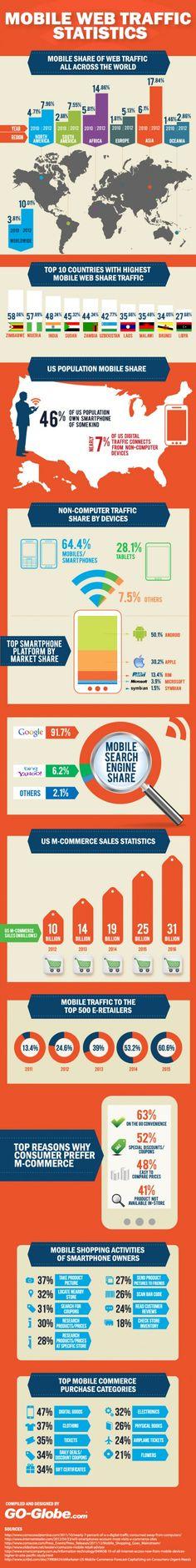 Mobile Web Traffic Statistics Infographic
