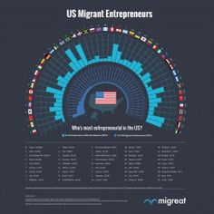 How do Migrant Entrepreneurs in the US perform against each other? Migreat compiled raw data on migrant entrepreneurs into one nice infographic to fig