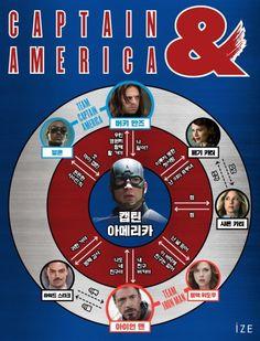 클리앙 > 모두의공원 > 약스포) 한눈에 보는 캡틴아메리카 인물 관계도.jpg