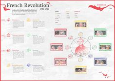 French Revolution Timeline French History, European History, French Politics, Great Fear, French Revolution, Industrial Revolution, New Teachers, Cubes, Social Studies