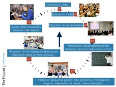 Flipped Classroom minute to minute Flipped Classroom, Flipping, Learning, School Stuff, Spanish, Studying, Teaching, Onderwijs