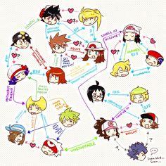 Relationships between the characters in Pokemon Special Pokemon Gif, Pokemon Comics, Pokemon Manga, Pokemon Ships, Pokemon Memes, Pokemon Funny, Pokemon Fan Art, Pokemon Stuff, Pokemon Fusion