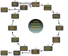 Norma EN 16636: Flusso processo servizio professionale