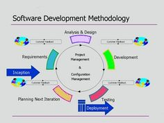 Have a look into these software development methodologies? https://goo.gl/x80kkZ #Software #SoftwareDevelopment #SoftwareDevelopmentMethodology
