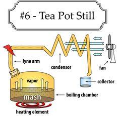 Tea Pot Moonshine Still design