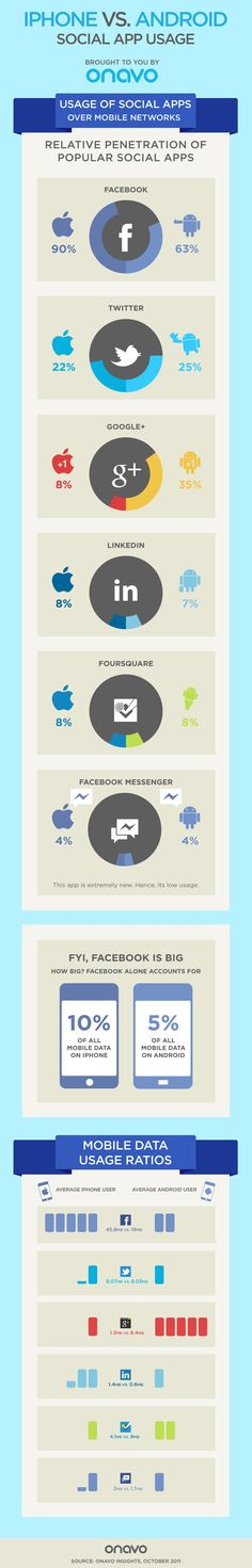 iPhone vs. Android: The Social App Activities That Set Users Apart [INFOGRAPHIC]