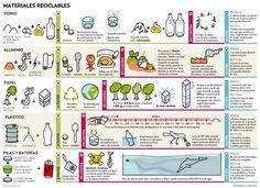 ¿Quieres conocer los pros y los contras de los materiales reciclables más comunes como son el vidrio, aluminio, papel, plástico y las pilas?. Para ello ...