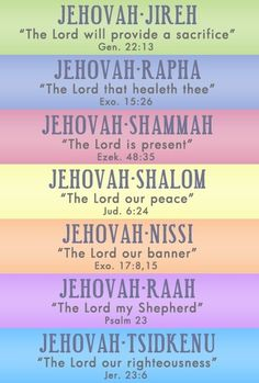 = The meaning of the names of God.