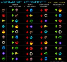 World of Warcraft Pet Battles | World of Warcraft Pet Battles Attacking/Defending chart | Louisa Parry