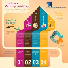 The Excellence Maturity Roadmap (MRM) is a must have powerful tool used by top companies to achieve process excellence or operational excellence.