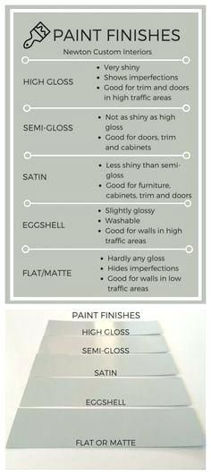 These Diagrams Are Everything You Need To Decorate Your Home Eggshell Vs Matte Satin Or Semi Gloss Fo Paint Finishes Home Improvement Home Improvement Projects
