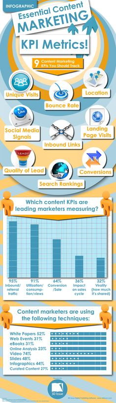 Our latest infographic entitled 'Essential Content Marketing KPI Metrics' can provide you with a visual interpretation of relevant information on this popular subject matter.  9 Content Marketing KPIs You Should Track.  http://www.3dissue.com/marketing-kpi-metrics-infographic/ #contentmarketing #infographic #kpimetrics