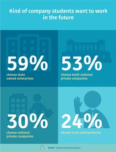 Student Survey Report 2015: Future is Coming - JAKPAT #indonesia #infographic #mobilesurvey #marketresearch