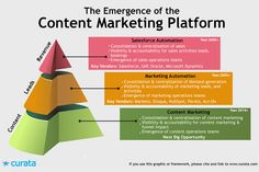 Content Marketing has become so important that it has to be one of the strategies that you must include & implement into your Marketing Plan in order to engage with your customer's & new audiences. Check out the above & let us know what you think? Facebook Marketing Strategy, Online Marketing Services, Marketing Technology, Marketing Software, Marketing Plan, Inbound Marketing, Business Marketing, Internet Marketing, Media Marketing