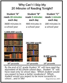 importance of reading in students life