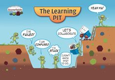 Learning pit for growth mindset Inquiry Based Learning, Experiential Learning, The Learning Pit, Learning Targets, Teacher Posters, Growth Mindset Quotes, Visible Learning, Feedback For Students, Classroom Displays